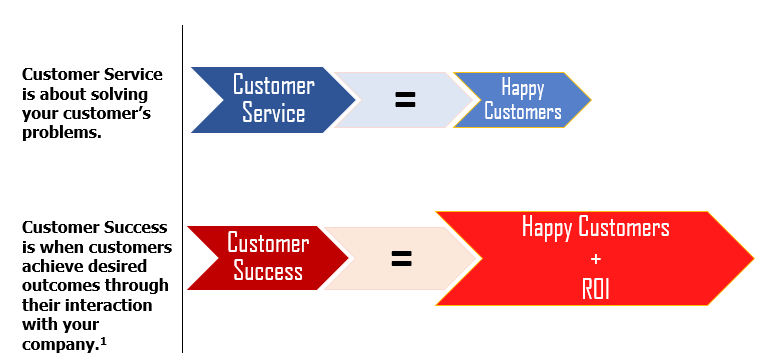 Customer Service vs Customer Success Graphic